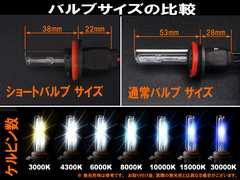 決算セール☆ HID H8 H11 兼用 ショートバルブ 3000K 2個セット
